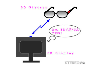 3ddigitalsign_display_and_glasses_2